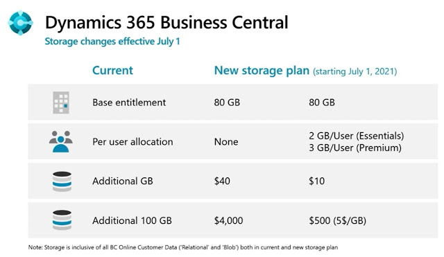 D365 Business Central database capacity changes valid from the 1st of July